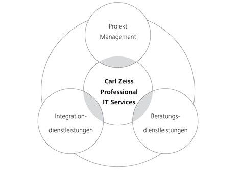 Carl Zeiss Meditec Professional IT Services